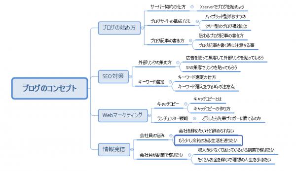 ハイブリッド構造と言うブログサイトの構成方法を紹介しています。