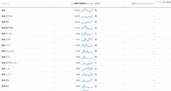 キーワードプランナーで検索需要を検索した時の画像です。