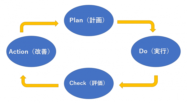 PDCAサイクルを説明した図です。