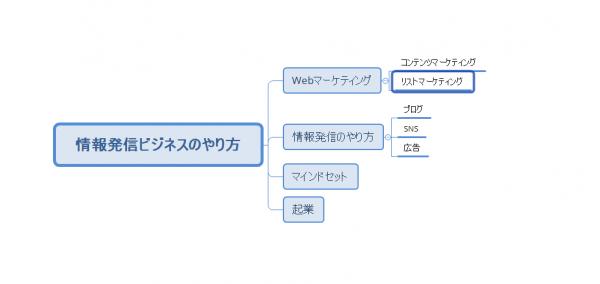 XMindを使ってブログサイトのカテゴリーの説明をしています。