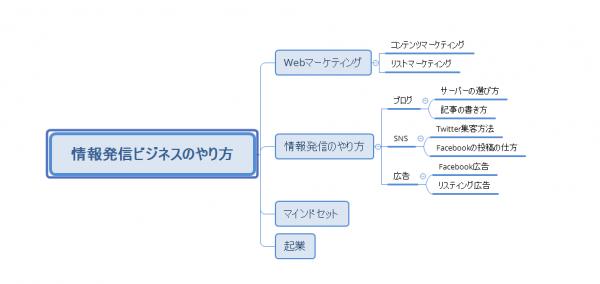 ハイブリッド型構造のブログサイトの作り方をマインドマップを使って紹介しています。